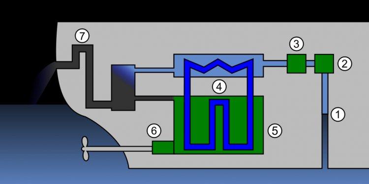 File:Semiclosed IC engine