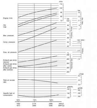 marine engine diagram  engine parts  engine performance curve